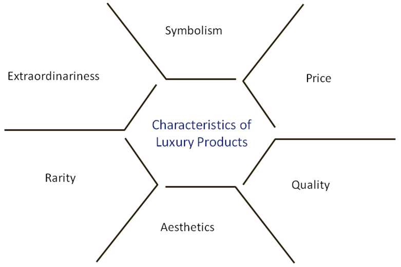 The Major Characteristics of Luxury Products