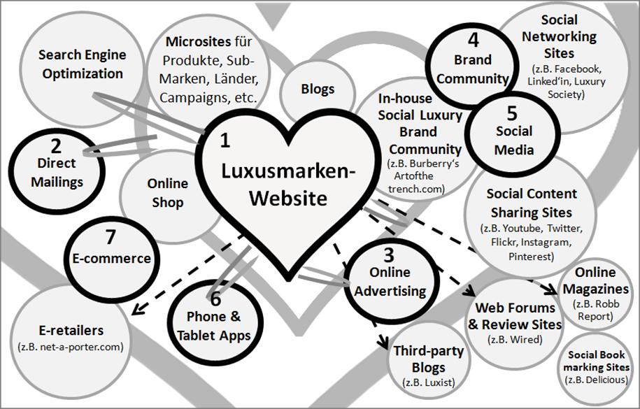Digitalen Touchpoints zwischen Luxusmarke und Konsument