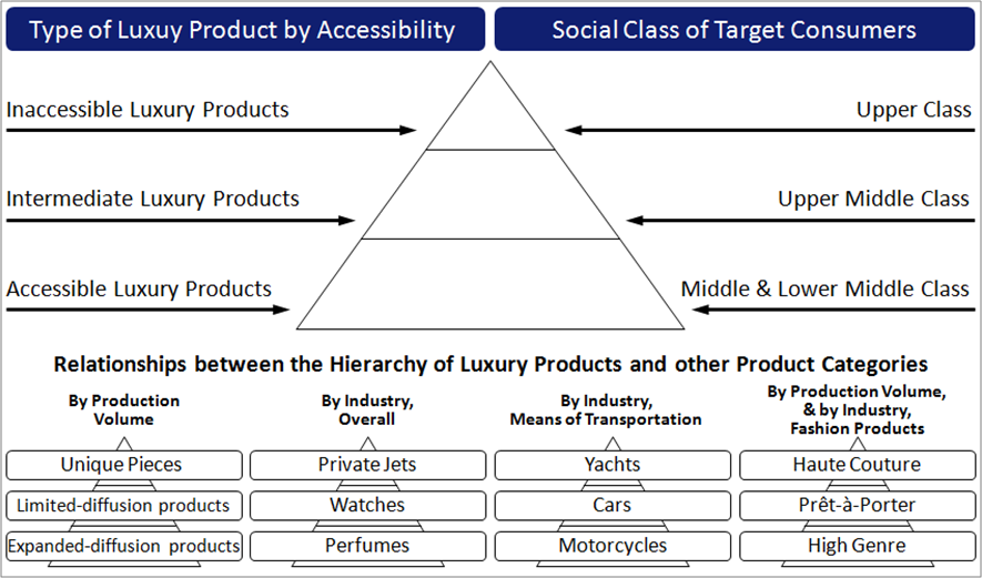 luxury car brands hierarchy  I.3.2. Types of Luxury Products | Upmarkit