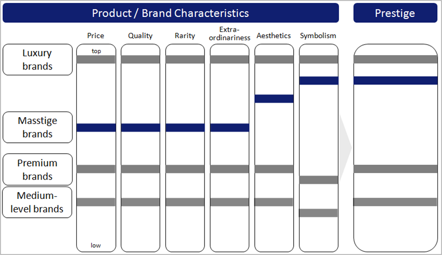 Luxury Brands vs. Premium and Masstige Brands