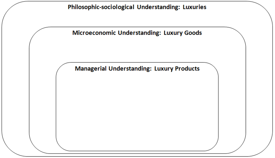 The Major Understandings of Luxury