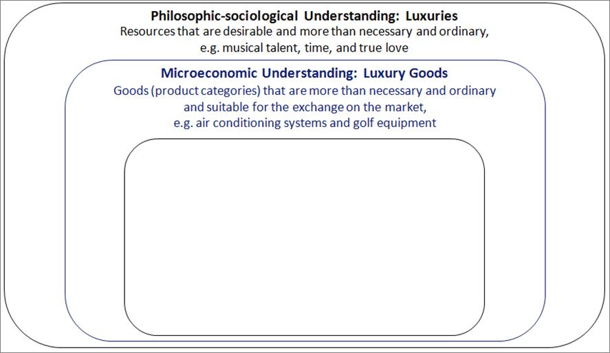 The Microeconomic Understanding of Luxury