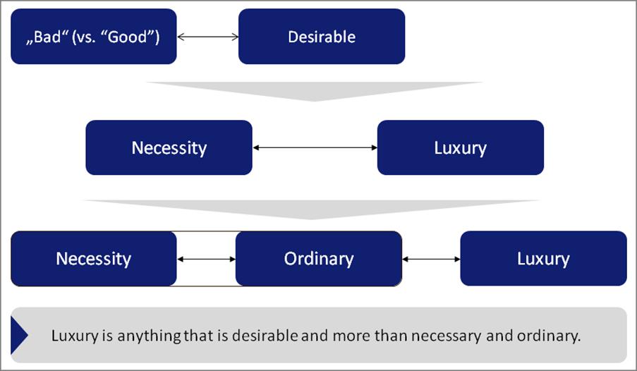 The Necessity Luxury Continuum