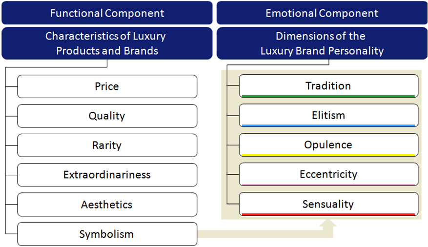 Overview about the Identity of Luxury Brands