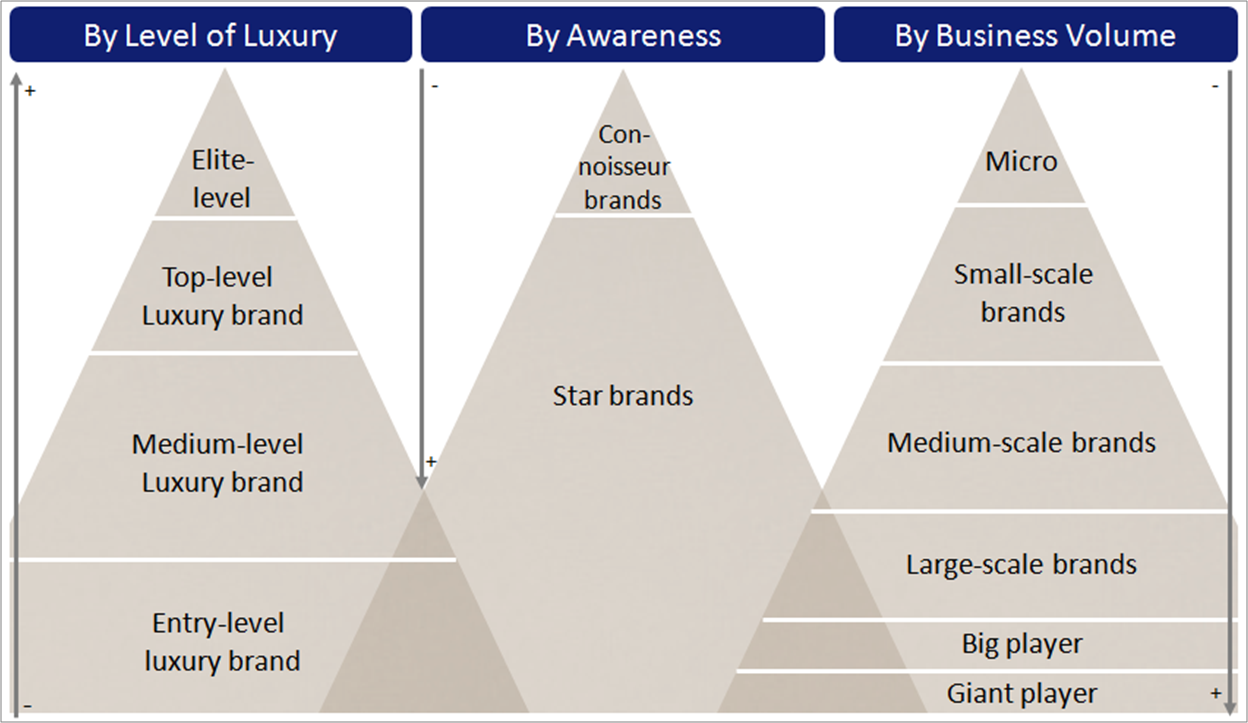 Types of Luxury Brands by Level of Luxury, Business Volume and Awareness