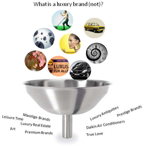 What is a luxury brand?