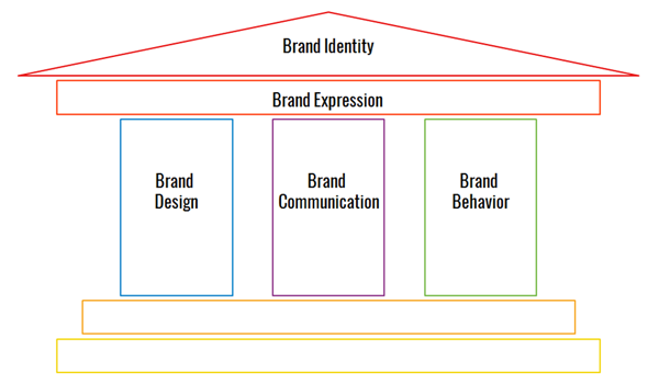 Upmarkit - Brand Design - Brand Communication - Brand Behavior