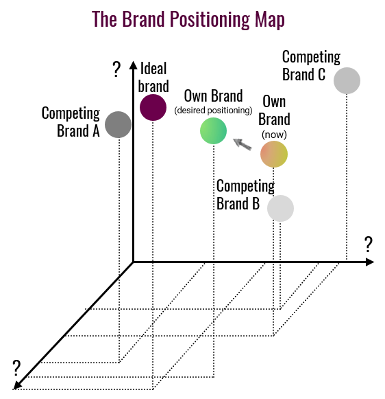 The Brand Positioning Map